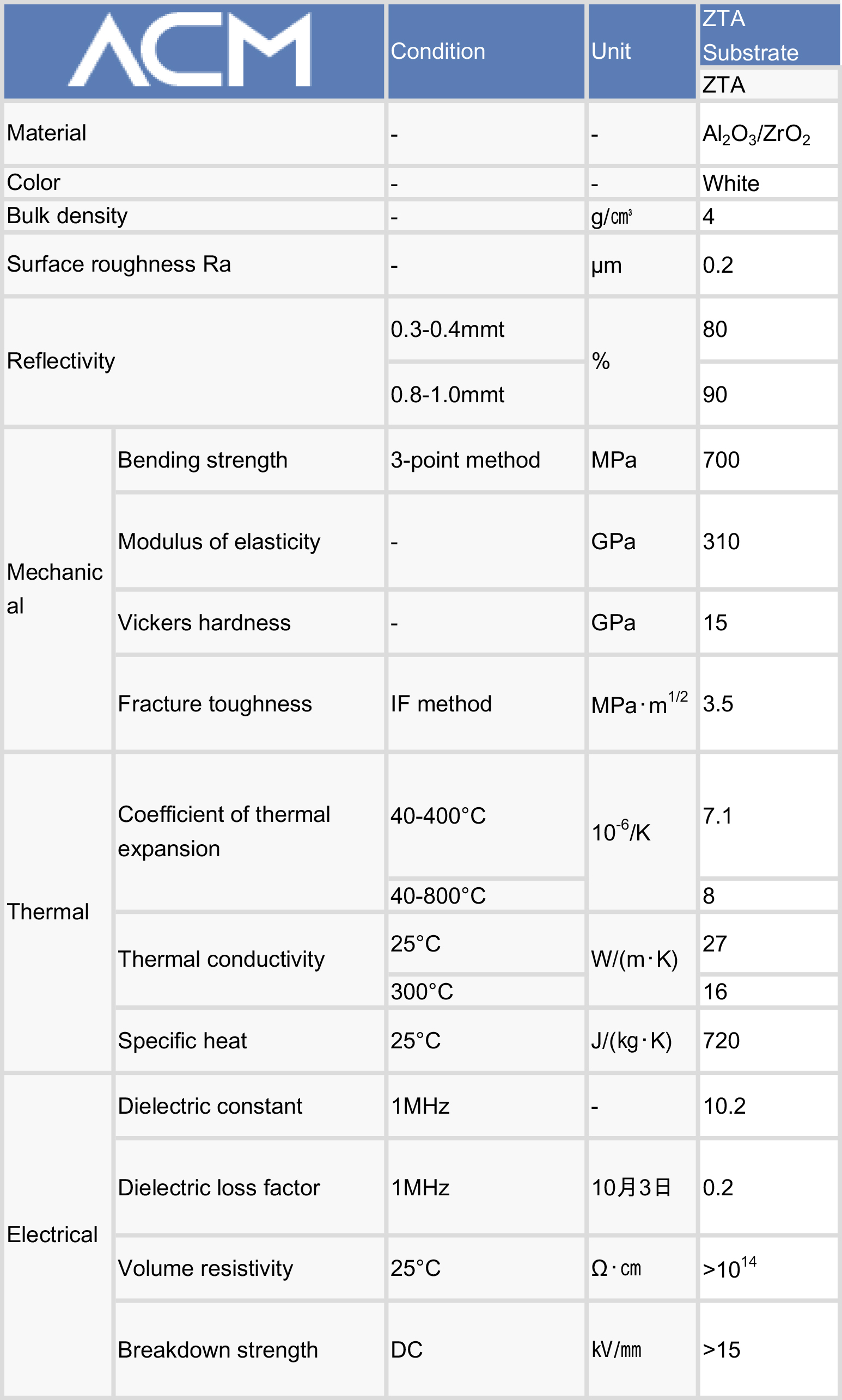 specification of Zirconia Toughened Alumina